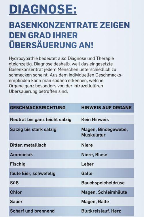 Basisches Wasserkonzentrat (Geschmacks Tabelle)